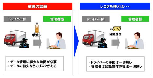 データ管理方法イメージ