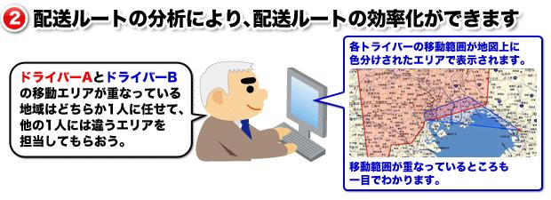 (2)配送ルートの分析により、配送ルートの効率化ができます